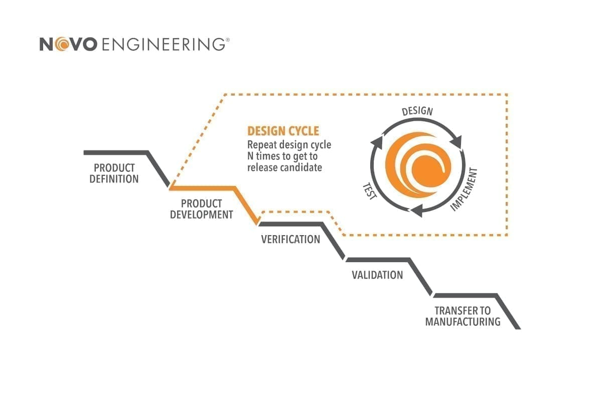 A blend of the Agile and Waterfall design and development processes