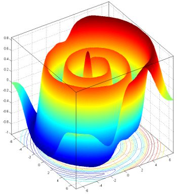 3-D Graph of Gaussian kernel function